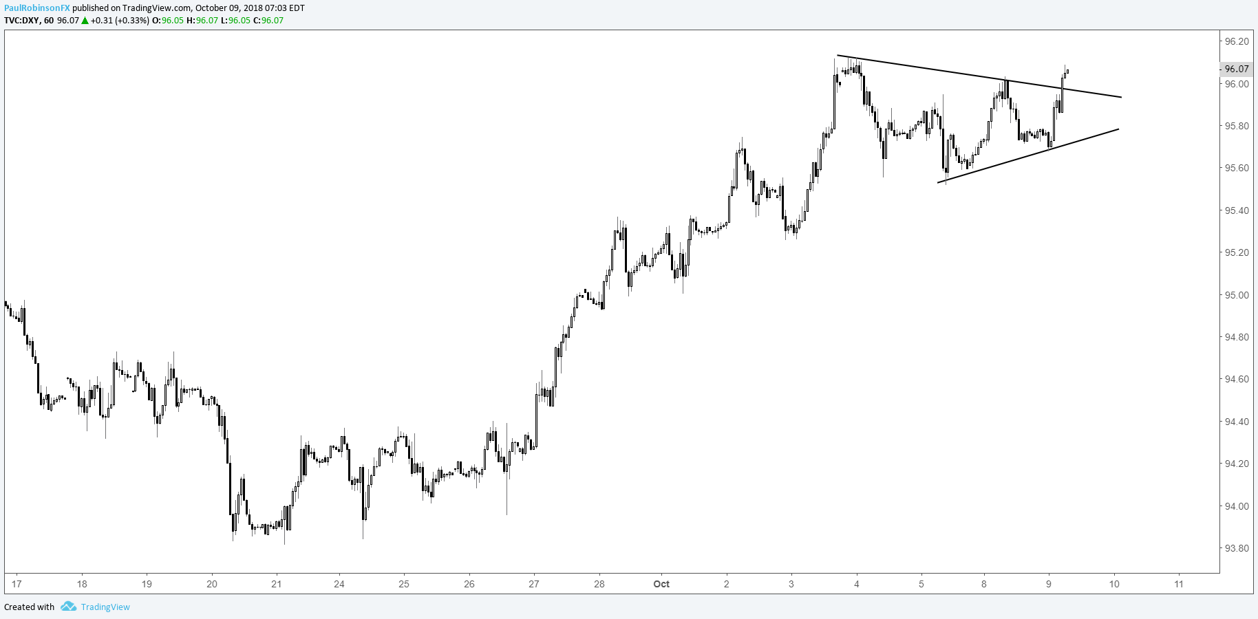Us Dollar Index Dxy Hourly Chart Triangle