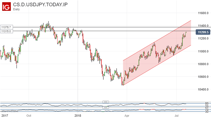 Back to 2018's HIghs, Nearly. US Dollar Vs Japanese Yen, Daily Chart