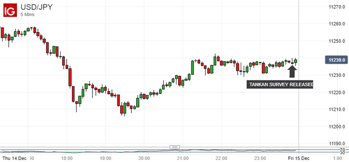 US-Focused Japanese Yen Market Looks Past Quite Solid Tankan