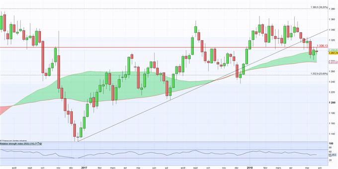 Once d'or : Entre craintes en Europe et accélération du dollar Américain