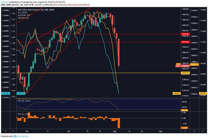 Chart Showing AUDUSD, NZDJPY, S&P 500 Futures