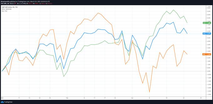 S&P 500 SPX NASDAQ NDX DOW JONES DIJA RENDIMIENTO 2021