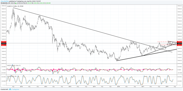 Gold Remains in Symmetrical Triangle - Bullish Resolution Still Eyed