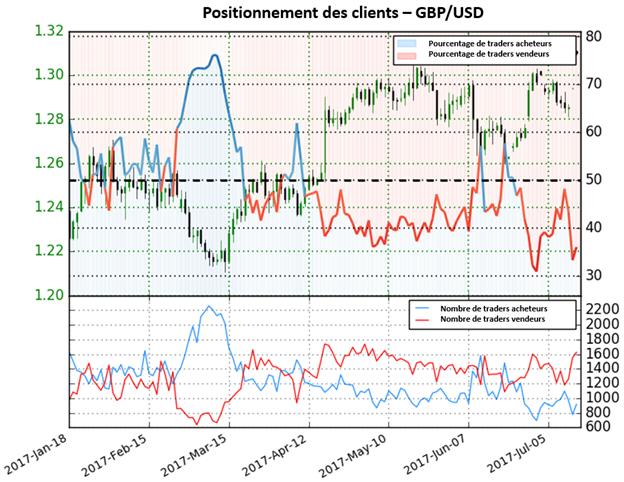 Le GBP/USD donne toujours une perspective mitigée