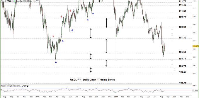 USDJPY daily chart price 19-08-19 Zoomed out