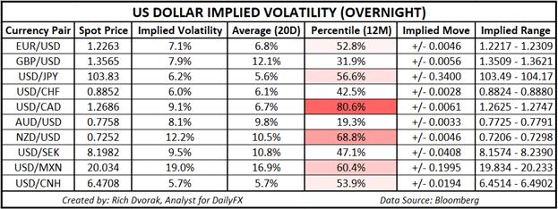 USD Price Chart Outlook US Dollar Implied Volatility Trading Ranges USDCAD USDJPY AUDUSD