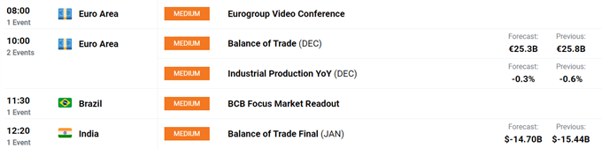 Euro Price Forecast: EUR/USD to Extend Rebound Ahead of Q4 GDP Print