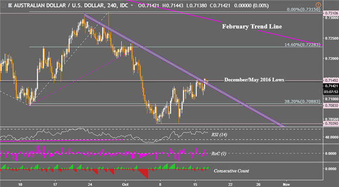 Dow Jones Price Gain to Fuel AUD/USD Reversal to Chart Trend Line?