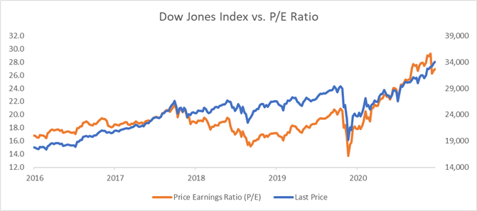 Dow Jones May Aim Higher, Backed by Earnings and Robust Data