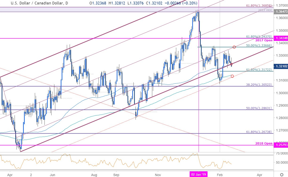 Usd Cad Price Chart Us Dollar Vs Canadian Daily