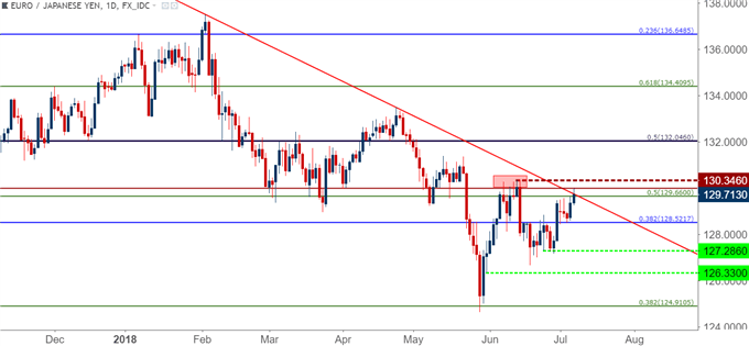 eurjpy eur/jpy daily chart