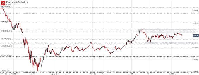 CAC 40 price chart