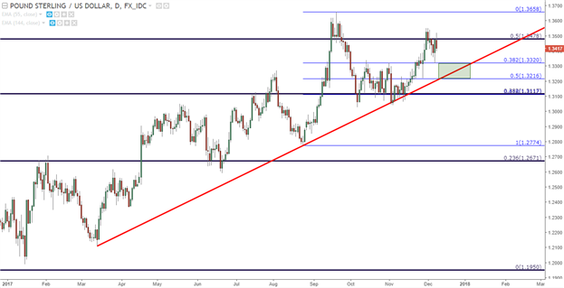 GBP/USD Daily Chart Pound Sterling