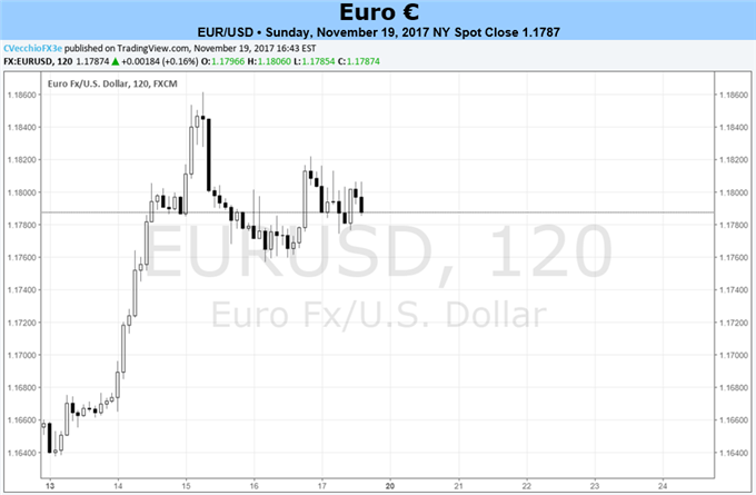 Euro Looks to Hold onto Gains During US Holiday Week