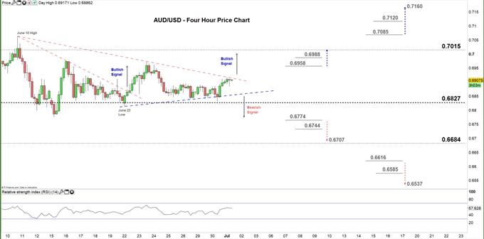 AUDUSD four hour price chart 01-07-20