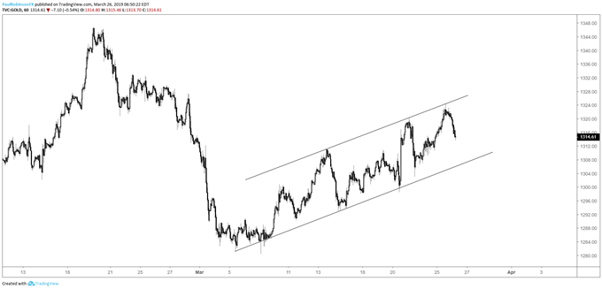 Gold hourly chart, clear channel, indeed