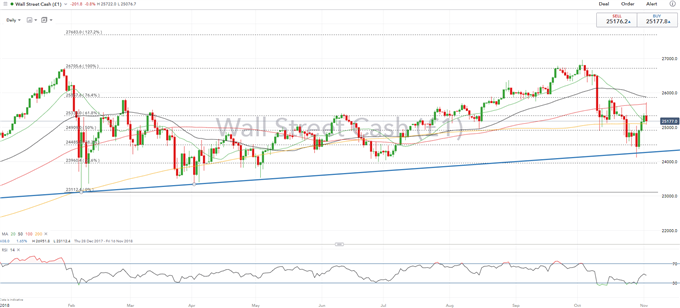S&P 500 and DJIA Look to Test Key Trendline, Mid-Term Election May be Catalyst