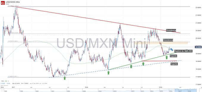 Gráfico técnico de USD/MXN