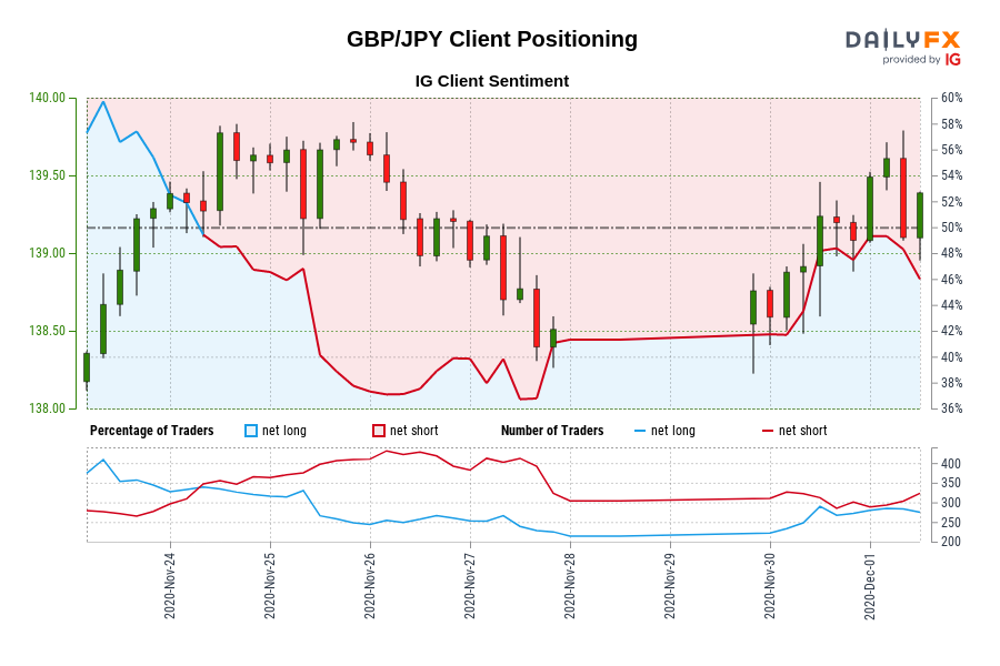 GBP/JPY Client Positioning