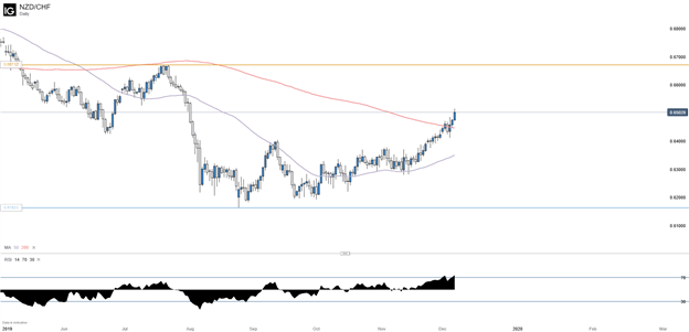 NZDCHF Daily Chart with 50 and 200 Day Moving Average