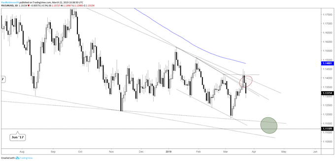 EURUSD daily chart, break lower to continue