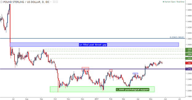 GBP/USD Technical Analysis: Bad News Taken with a Bullish Bias