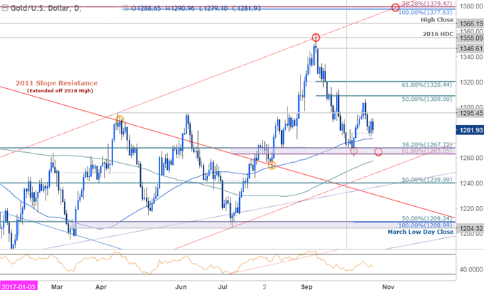 Gold Prices Retreat from Monthly Highs as USD Mounts Counter-Offensive