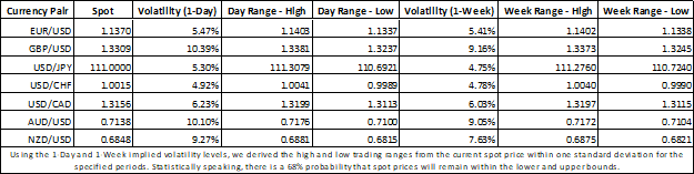 Forex Market Implied Volatility Table