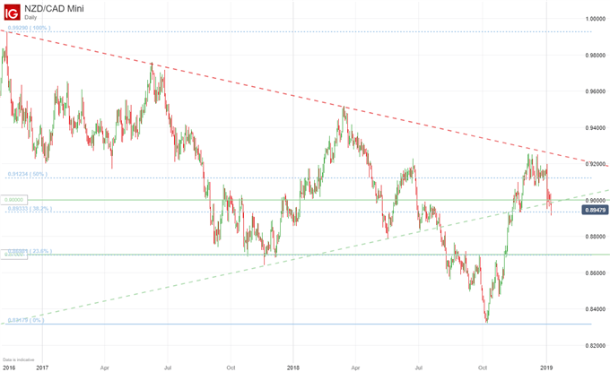 Active NZDCAD Short, CAD Strength to Retrace NZD's Q4 Run