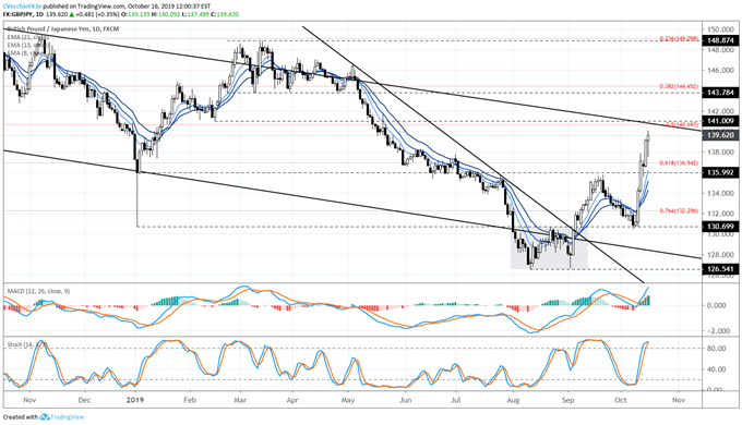 GBP/JPY, GBP/USD Gains Build, EUR/GBP Losses Accelerate on Latest Brexit Deal Progress