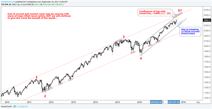 Stock Index Forecast: The Trend is Your Friend Until It Isn't