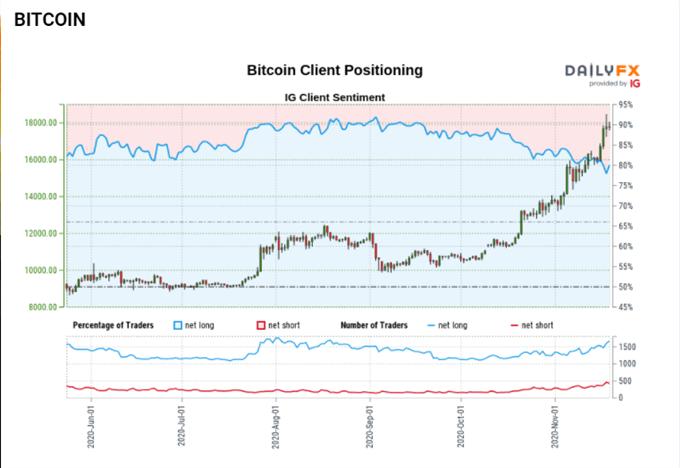 Bitcoin (BTC) Outlook - Gearing Up for The Next Leg Higher?