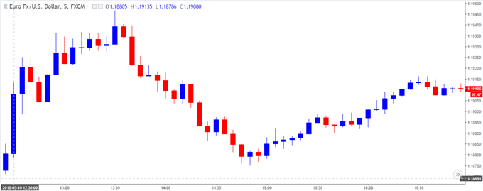Image of EUR/USD 5-minute chart