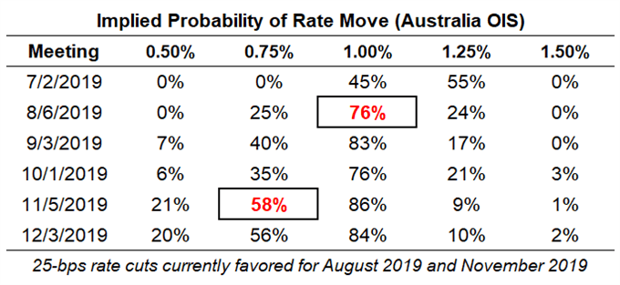 rba rate expectations, aud rate expectations, reserve bank of australia rate cut odds, rba rate cut odds