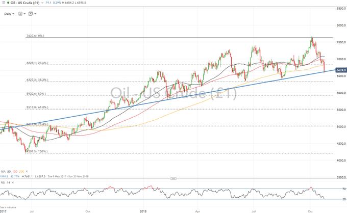 Crude Oil Analysis: Trendline Break Increases Downside Risk