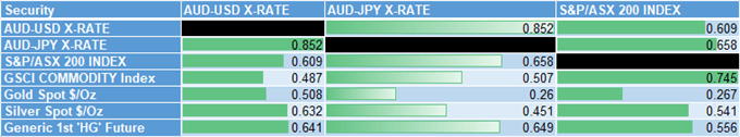 AUD/USD Rate Unfazed by Australia CPI with Fed Rate Decision on Tap