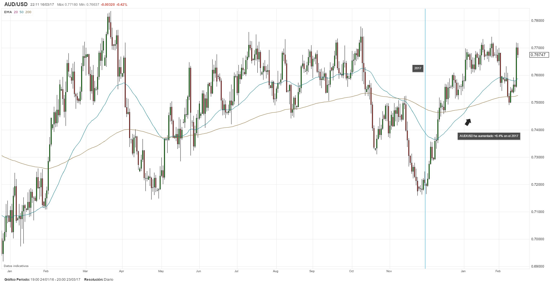Repliegue del Dólar podría ser transitorio: Oportunidad para tomar posiciones cortas en el AUD/USD