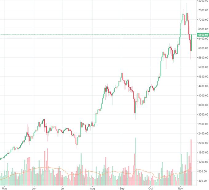 Bitcoin: Future in zweiter Dezemberwoche handelbar?
