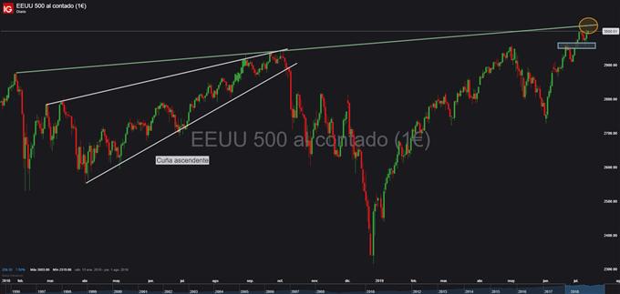 Gráfico diario S&P 500 - 11/07/2019