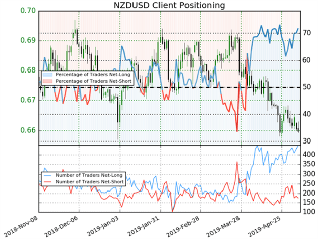 NZDUSD Clears Support as New Zealand Dollar Drops on RBNZ Rate Cut