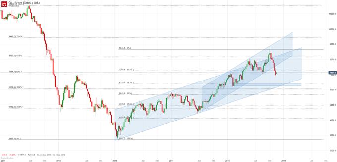 Ölpreis Brent Chartanlyse auf Wochenbasis