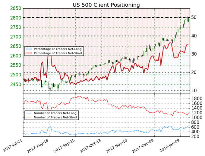 Trader Sentiment Shifts Leaving S&P 500 Without Clear Trend