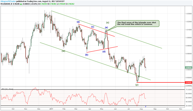 Can USD/CHF Rally While US and Korean Tensions are High?