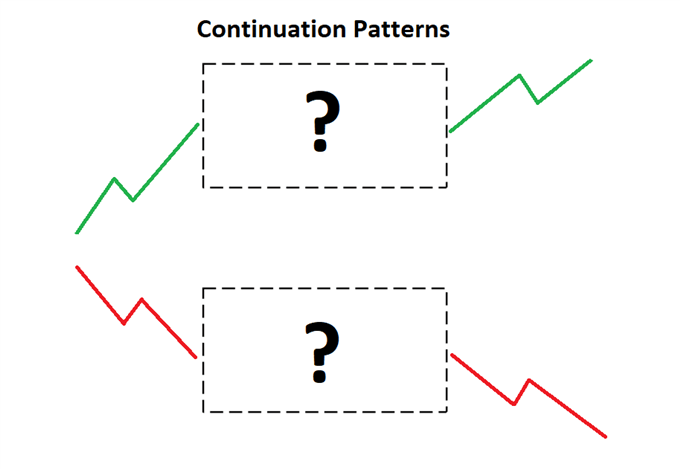 continuation chart patterns