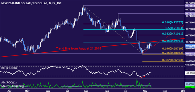 NZD/USD Technical Analysis: Trend-Defining Resistance in Focus