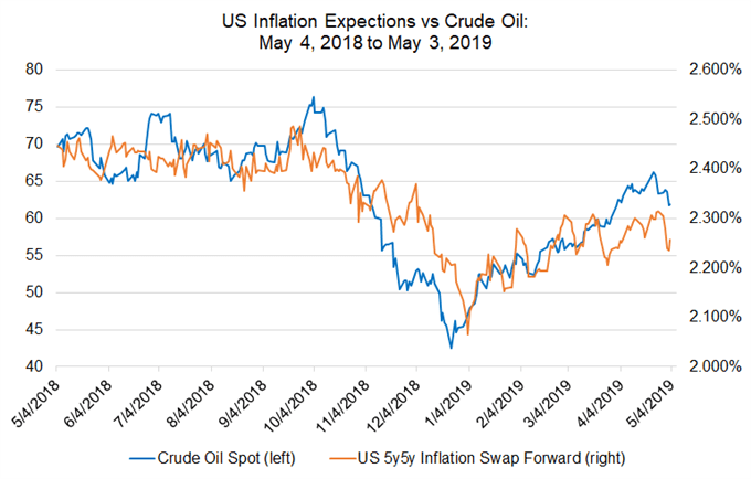 us inflation expectations, oil price, oil technical analysis, oil chart, oil price forecast, oil price chart