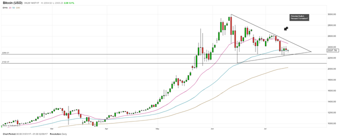 Bitcoin crypto currency charts stocker bitcoins for free