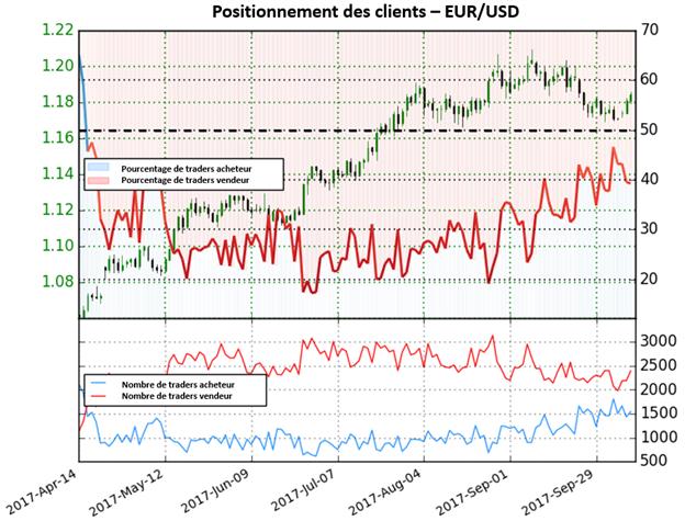 EUR/USD: la paire fournit maintenant des signaux mitigés, dans l'attente d'une perspective plus claire