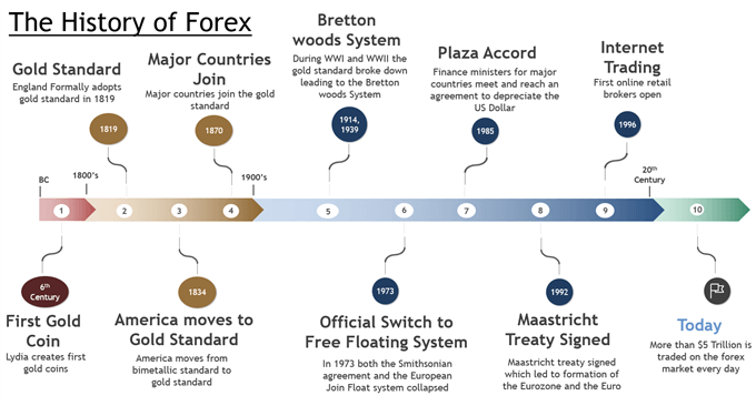 History of Forex Timeline