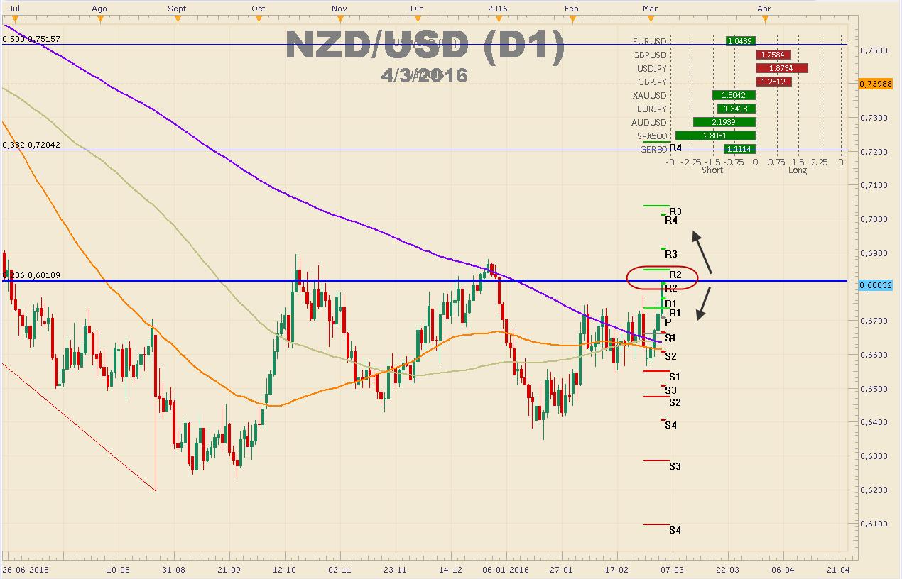 NZDUSD – El miércoles tendremos decisión de tasas del RBNZ y hablará Wheeler.